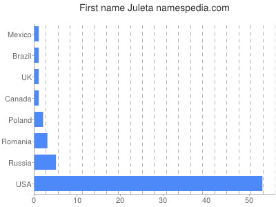 Given name Juleta