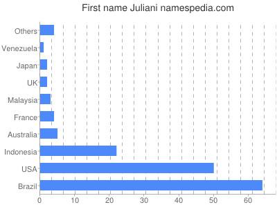 Given name Juliani