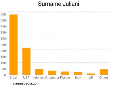 Surname Juliani