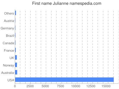Given name Julianne