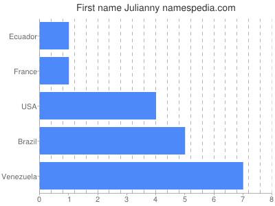 Given name Julianny