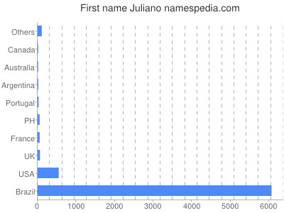 Given name Juliano