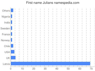 Given name Julians