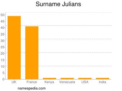 Surname Julians