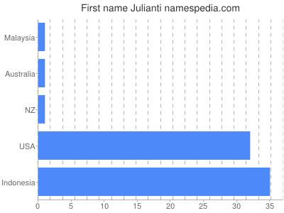 Given name Julianti