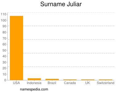 Surname Juliar