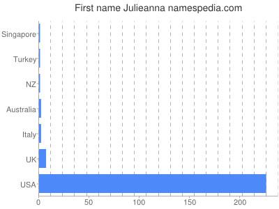 Given name Julieanna