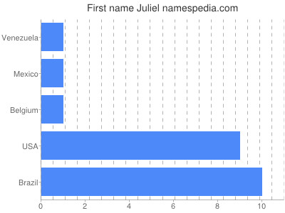 Given name Juliel