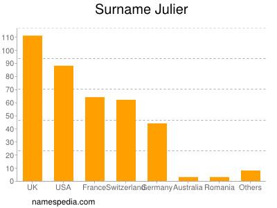 Surname Julier