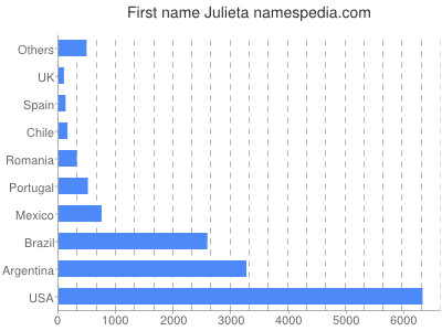 Given name Julieta