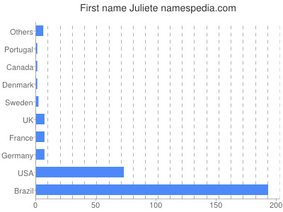Given name Juliete
