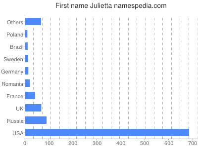 Given name Julietta