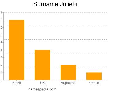 Surname Julietti
