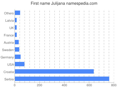 Given name Julijana