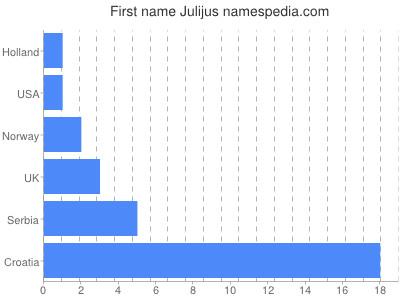 Given name Julijus