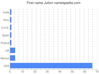 Given name Julion