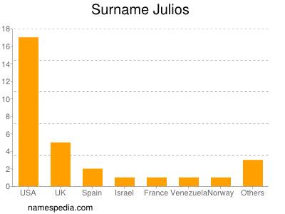 Surname Julios