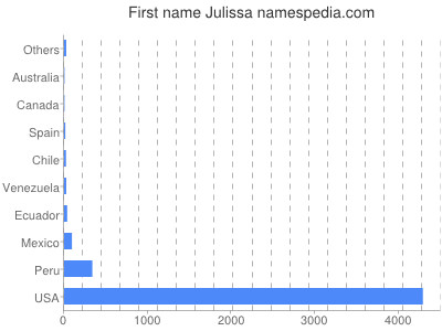 Given name Julissa