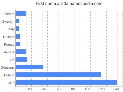 Given name Julitta