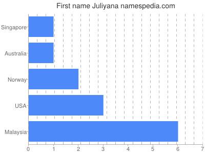 Given name Juliyana