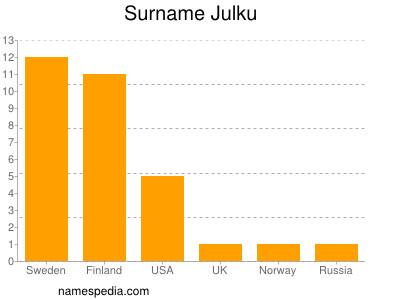 Surname Julku