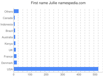 Given name Jullie