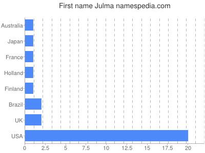 Given name Julma