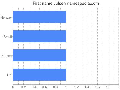 Given name Julsen