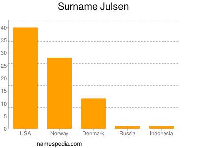 Surname Julsen