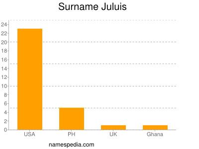 Surname Juluis