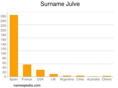 Surname Julve