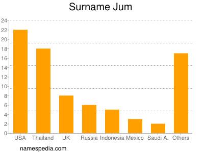 Surname Jum