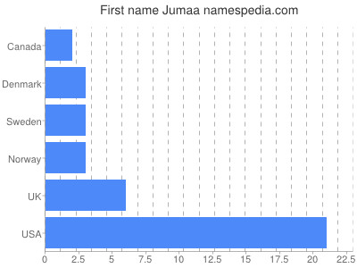 Given name Jumaa
