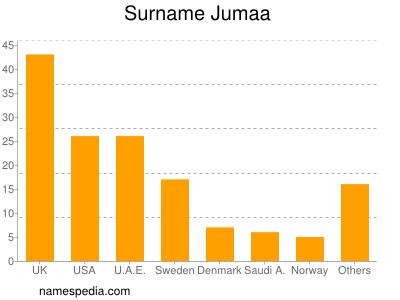 Surname Jumaa