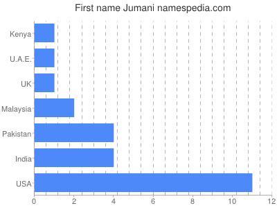 Given name Jumani