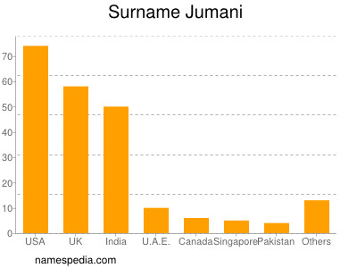 Surname Jumani