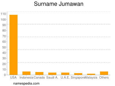 Surname Jumawan