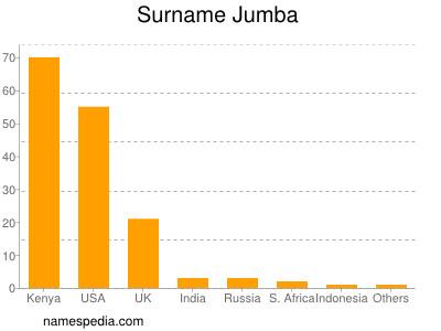 Surname Jumba