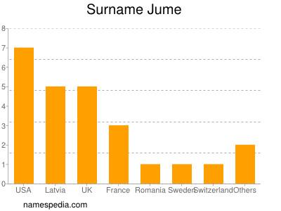 Surname Jume