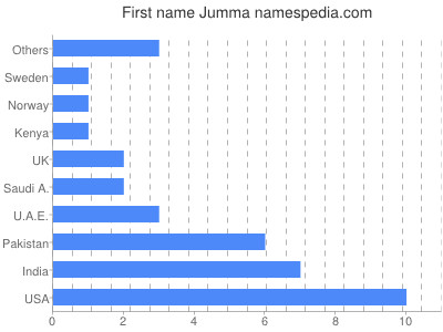Given name Jumma