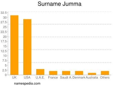 Surname Jumma