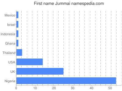 Given name Jummai