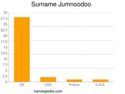 Surname Jumnoodoo