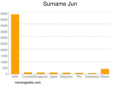 Surname Jun