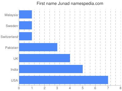 Given name Junad