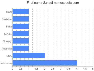 Given name Junadi