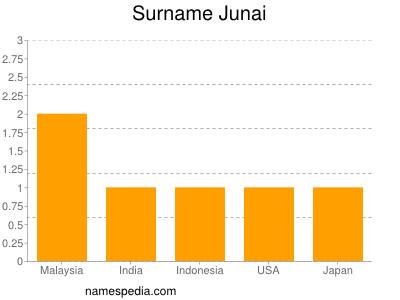 Surname Junai