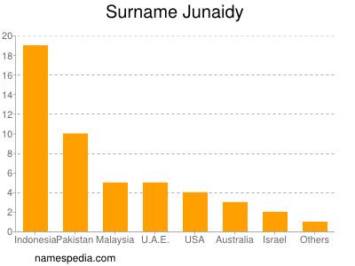 Surname Junaidy