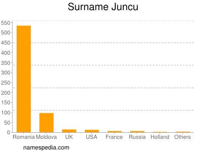 Surname Juncu