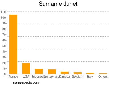 Surname Junet